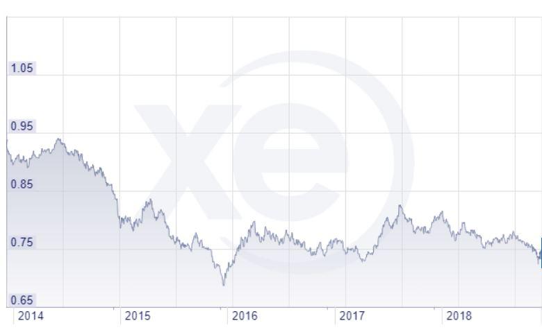 Dollar canadien sur 5 ans
